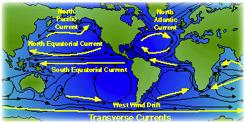 wind driven surface ocean currents TRANSVERSE CURRENTS flow east and west linking the boundary currents equatorial currents (broad,