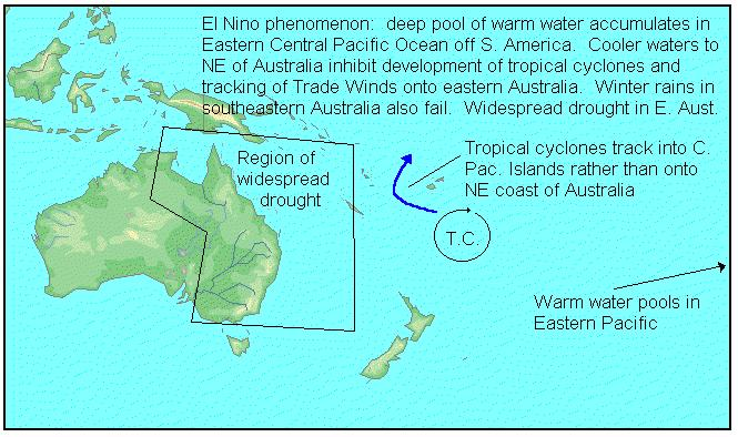This happens in our summer months, and tends to push both rain-bearing winds and tropical cyclones into north-west Western Australia and adjacent parts of the Northern Territory.
