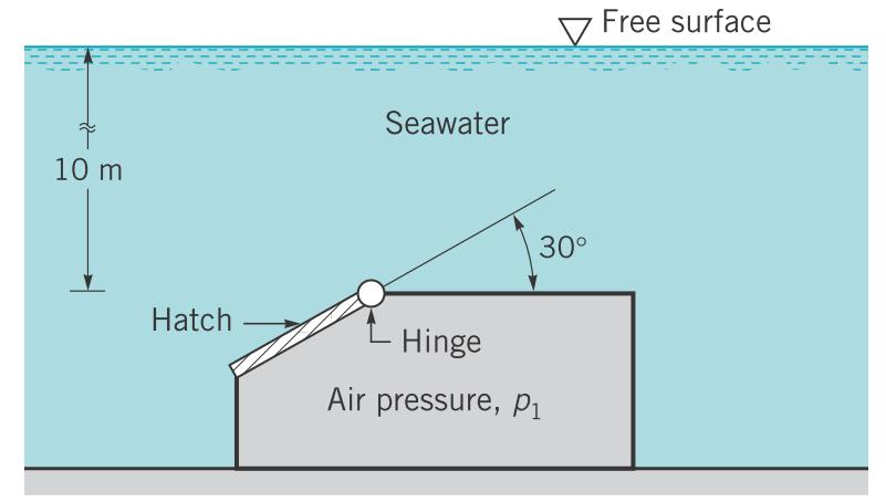 ........................ 9. A structure is attached to the ocean floor as shown in the figure. A 2-m-diameter hatch is located in an inclined wall and hinged on one edge.