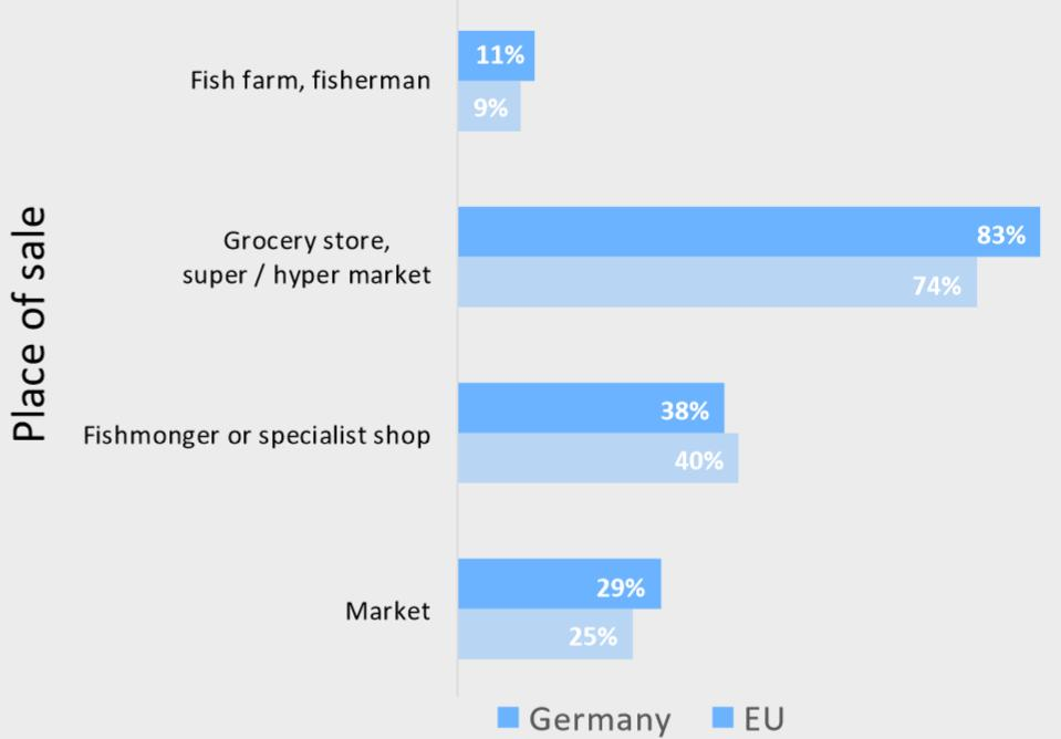 DISTRIBUTION The supply chain of fishery and aquaculture products in Germany (source: Sea Fish Industry Authority) Imports Catches