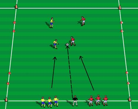 Players on the right try to score by dribbling through one of the gate goals on the left. 8 th Activity - Get Outta There (2v2) Coach serves a soccer ball into play.