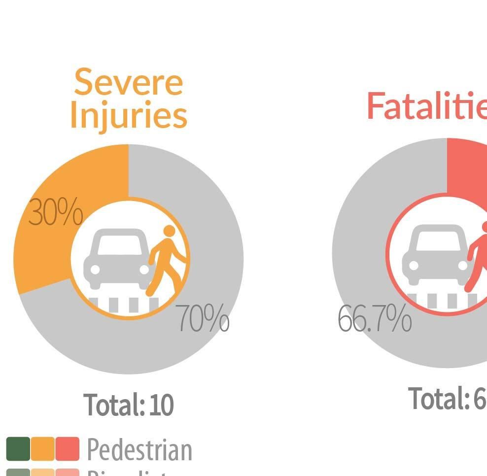 involving bicyclists and pedestrians by