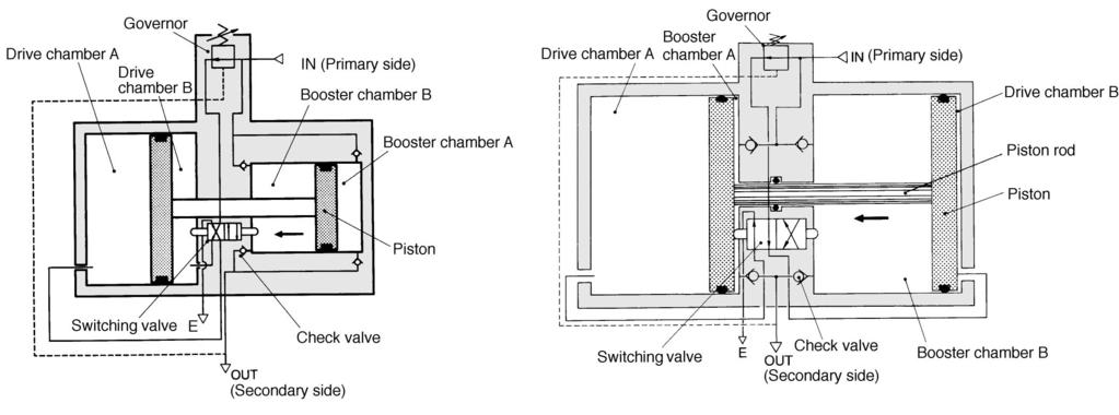 Booster Regulator to 4200 Construction/Principle, 2100, 4100 The IN air passes the check valve to pressure boosting chambers A and B.