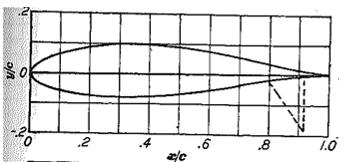 A zero in the first digit means that this airfoil is a symmetrical airfoil section. For example, the NAA 301 airfoil section (see figure 5.19b) has a 15% (t/c) max,.