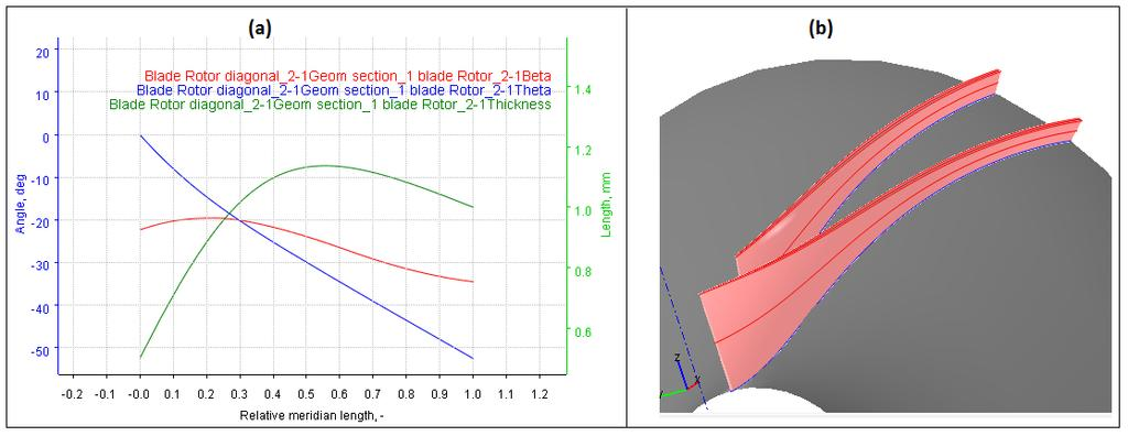 the distribution of the BETA, THETA and thickness at the mean section of the impeller. Red, blue and green color curves represent the BETA, THETA and thickness distribution, respectively.