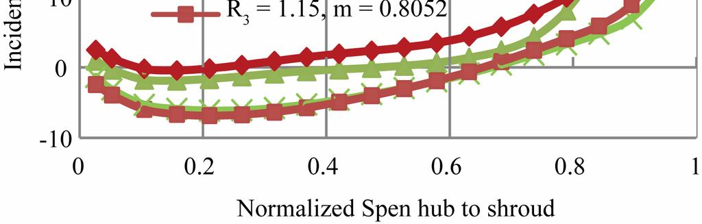 254 S. ANISH ET AL. Figure 15. Circumferentially mass averaged incidence angle in span-wise direction (0 =, 1 = ). observed at m = 0.805. Hayami et al.