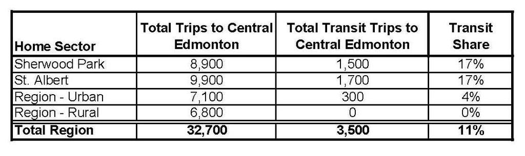 Table 5.5: Weekday Daily Trips to Central Edmonton from Home, 2005 Figure 5.14: Weekday Daily Car Driver and Transit Trips to Central Edmonton from Home, 2005 Table 5.5 and Figure 5.
