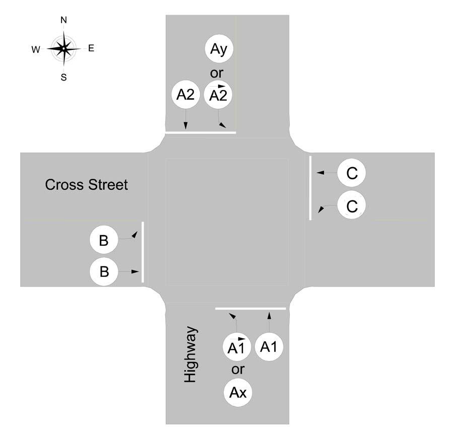 Figure 7. Direction assignments for a north-south highway with split phase operation.5 When assigning movements to phases, the movement names are used.