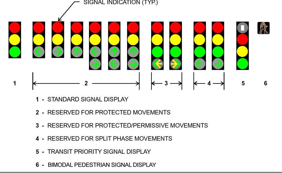 Figure 29. Typical signal indication positioning.