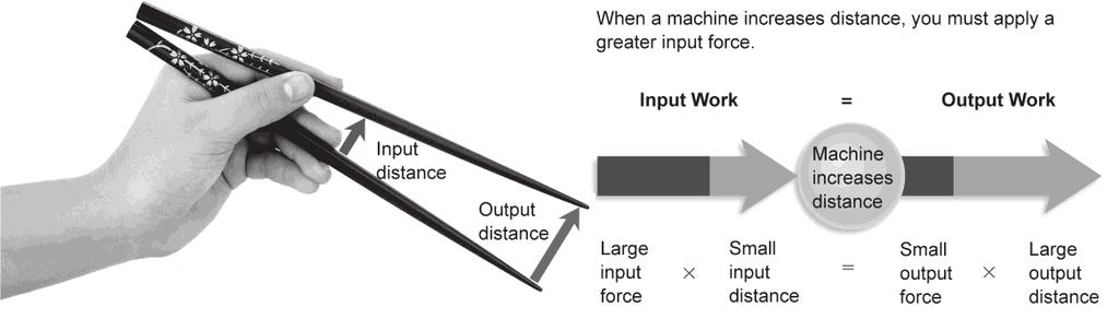 Changing Distance For some machines, the output force is less than the input force. How does this type of machine help you do work? are holding the chopsticks a short distance.