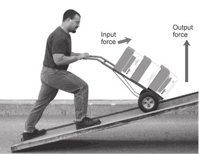 How does an inclined plane change force? As you read above, a ramp makes it much easier to lift something, such as pushing a grocery cart over a curb.