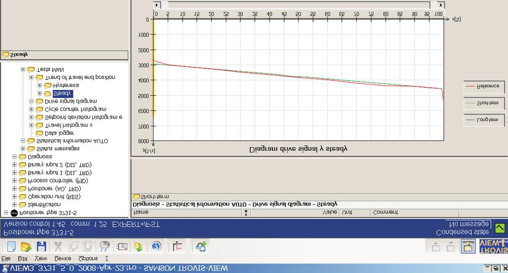 Statistical information AUTO pared to the reference graph. The drive signal y starts to rise almost unsteadily at the restricted valve position if the positioner supply pressure is insufficient.