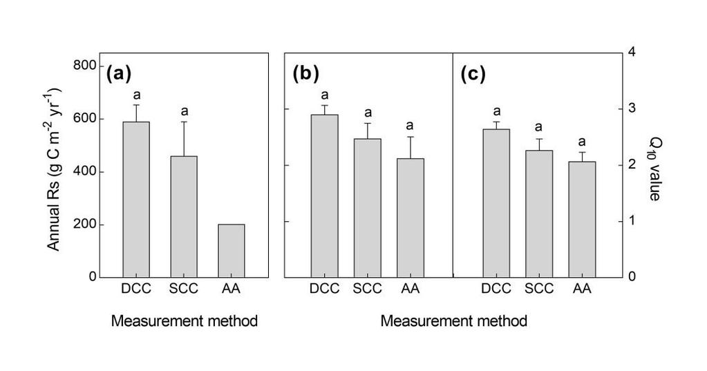 Figure S7. Comparisons of annual soil respiration (Rs) and temperature sensitivity (Q10) among measurement methods.