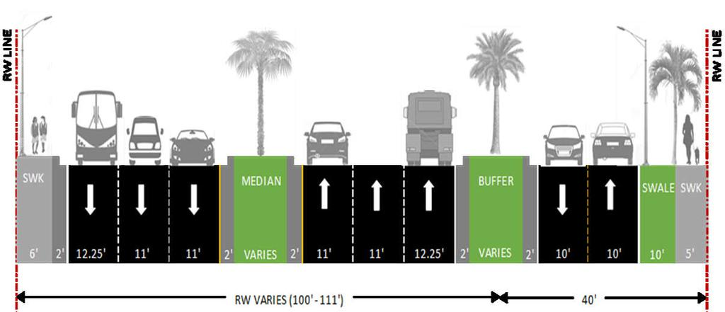 Existing Typical Sections SW 117th Avenue to SW 102nd Avenue SW 117 Ave SW 107 Ave SW 97 Ave SW 92 Ave SW 82 Ave SW 72 Ave SW 102 Ave SW 87 Ave SW 57 Ave CROSS SECTION LAND