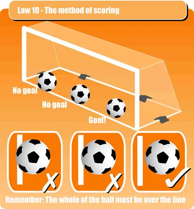 Method of Scoring: ~ A goal is scored when the whole of the ball has crossed over the goal line.