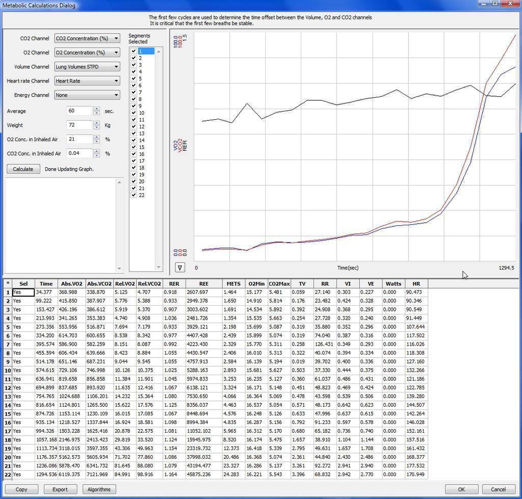 Figure HE-5-L3: The metabolic parameters, and plots of VO 2, VCO 2, and RER vs.