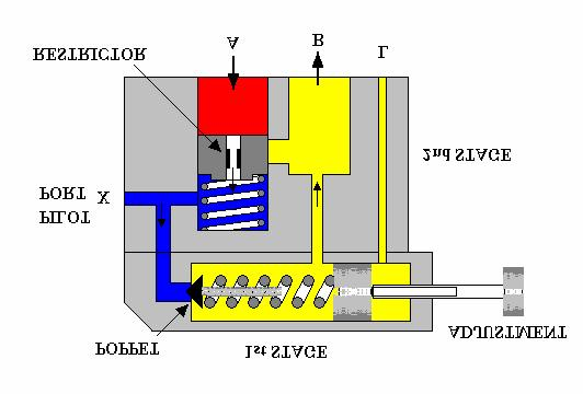 4. PRESSURE RELIEF VALVE The purpose of a pressure relief valve is to protect a system from too much pressure. This will occur if the actuator is overloaded or if the flow of fluid is blocked.