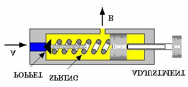 Similarly if a closed centre valve is used, the pump becomes blocked off. In such cases the pump or the system will become damaged. Figure 4 The relief valve is normally kept closed by the spring.