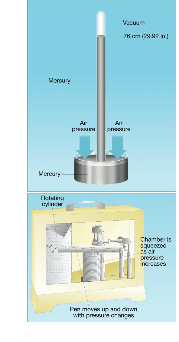 A Mercury Barometer Measuring Air Pressure A barometer is a device used for measuring air pressure. When air pressure increases, the mercury in the tube rises.