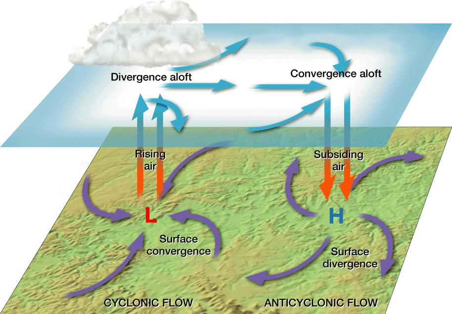 In either hemisphere, friction causes a net flow of air inward around a cyclone and a net flow of air outward around an anticyclone.