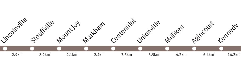 Final Report Towards Union Stouffville Line MH Mobility Hub Lincolnville Stouffville Mount Joy Markham Centennial Unionville (MH) Milliken Agincourt Kennedy (MH) Forecast Ridership (2031) and growth