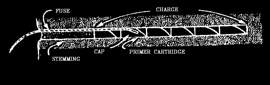 "In the drawing below, we illustrate a charge in which the primer cartridge has been positioned toward the collar of the borehole...an example of ""Direct Priming"", with cap and fuse. Fig. 76."