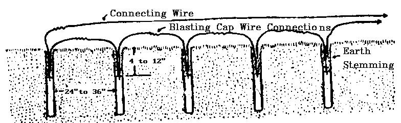 Below we show a method of initiating a propagated ditching blast with cap and fuse.
