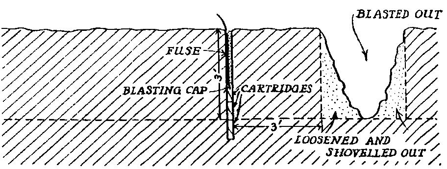 Fig. 157. Excavating Blasting with Explosives. Note that the shot-holes are made a little deeper than the proposed depth of the excavation! This is very important.