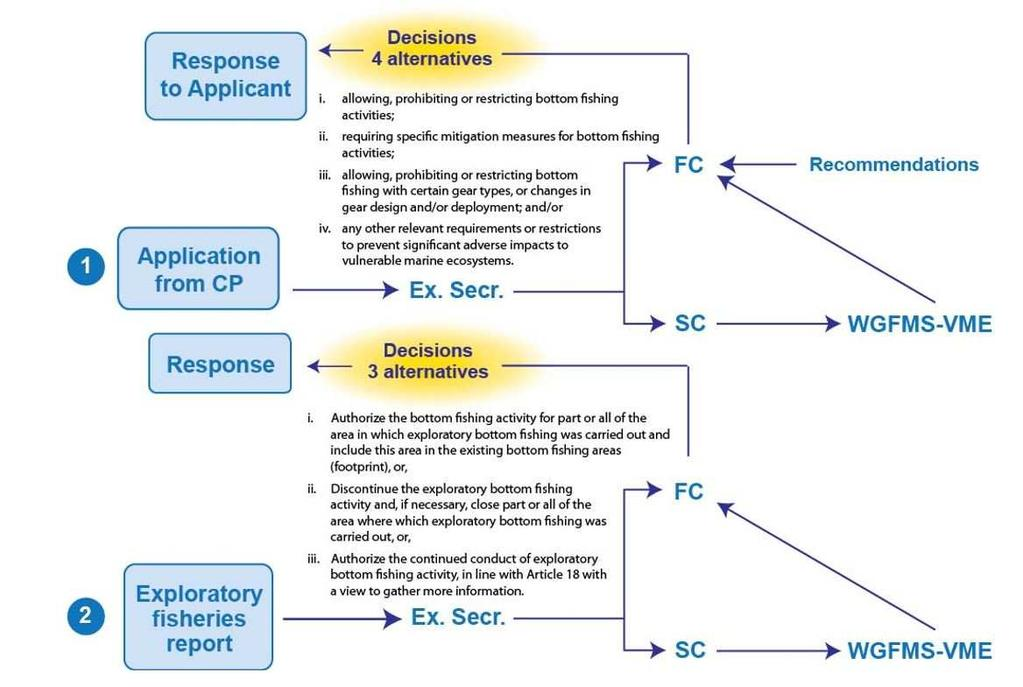 Exploratory Fisheries Process