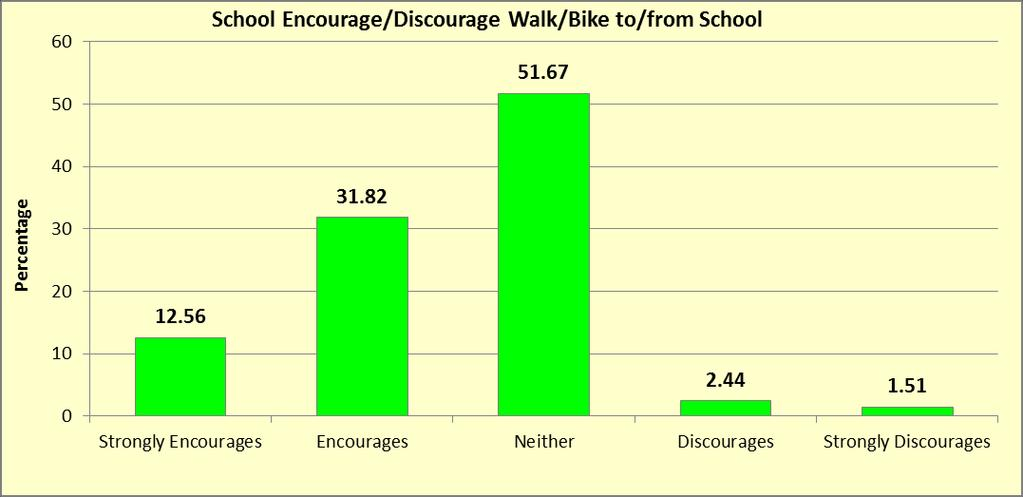 School encourages walk/bike to/from school % Freq Strongly Encourages 12.56 7500 Encourages 31.