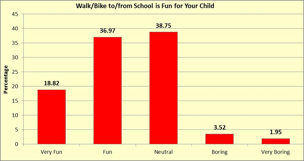 Walk/Bike to/from school is fun for your child % Freq Very Fun 18.82 10814 Fun 36.