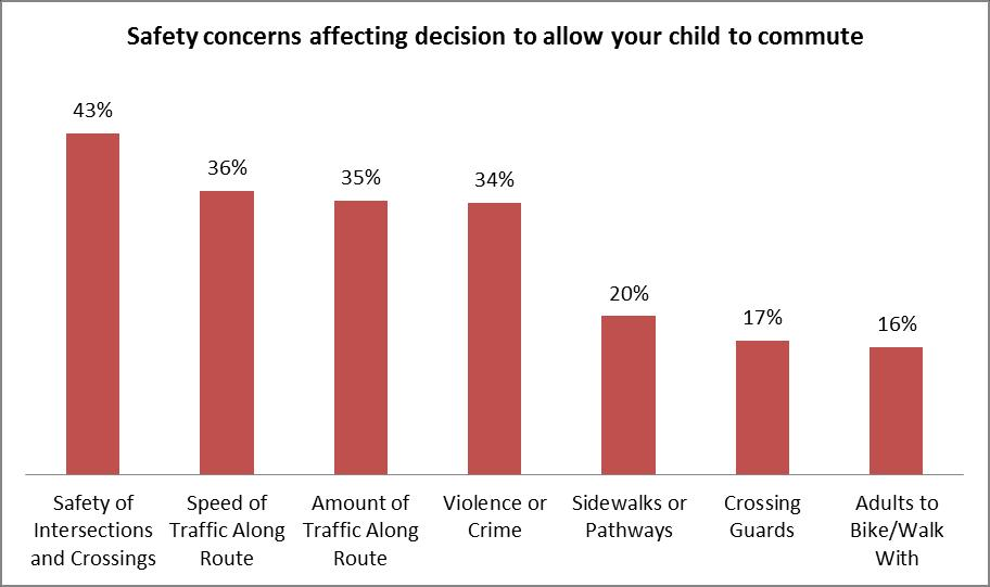 Safety concerns affecting decision to allow your child to commute Issue Name Freq % Safety of 27202 43% Intersections and Crossings Speed of Traffic 22646 36% Along Route