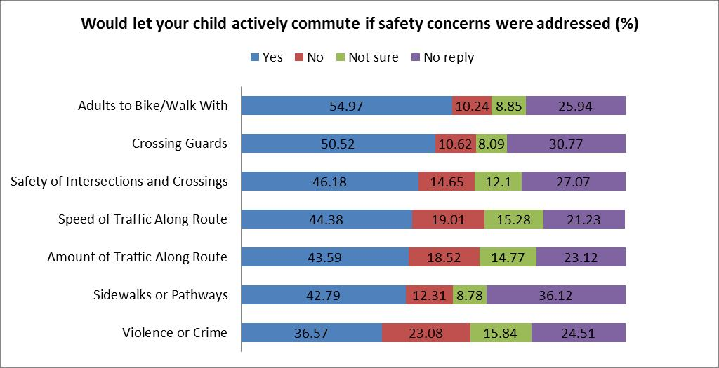 Would let your child actively commute if safety concerns were addressed (%) Yes No Not sure No reply Adults to Bike/Walk With 54.97 10.24 8.85 25.94 Crossing Guards 50.52 10.62 8.09 30.