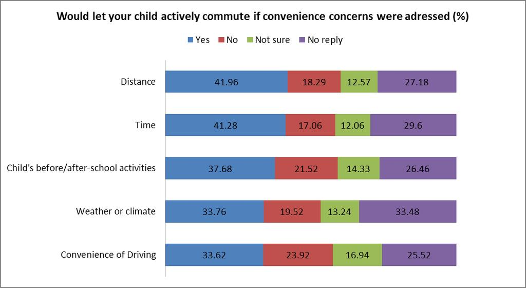 Would let your child actively commute if convenience concerns were addressed (%) Yes No Not sure No reply Distance 41.96 18.29 12.57 27.18 Time 41.28 17.06 12.06 29.