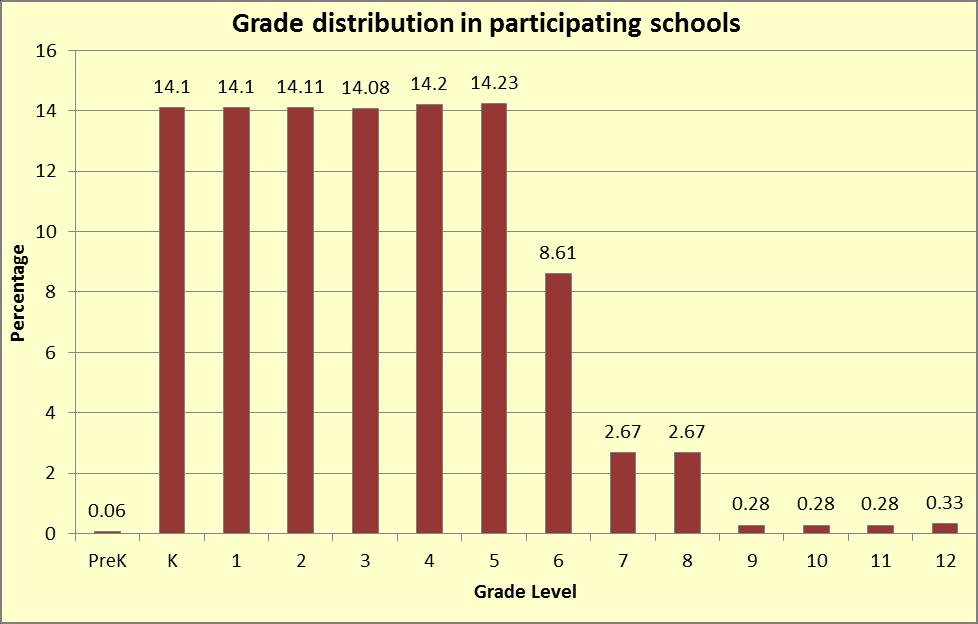 Background of schools Grade distribution in participating % Freq schools PreK 0.06 8 K 14.1 1998 1 14.1 1998 2 14.11 2000 3 14.