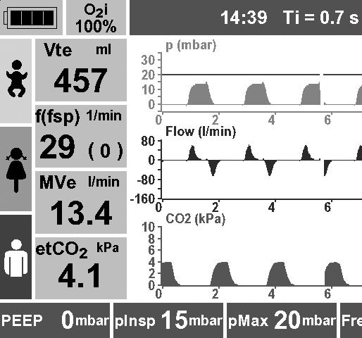 Displayed measurements During ventilation, the following parameters are displayed as numbers: O 2 i: inspiratory O 2 concentration measured by the unit Vt e : expiratory tidal volume/breath volume