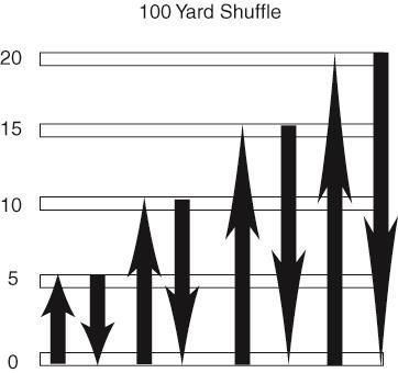 100 Yard Shuttle Same as 60 yard shuttle except add in one more distance (20 yards) 5 10 5 Drill To perform this drill you need a course with three lines that are five yards apart 1.