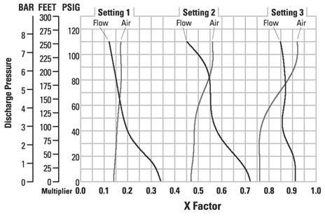 HOW TO USE THIS EMS CURVE Example 1 SETTING 4 PERFORMANCE CURVE EMS CURVE Figure 1 Figure 2 flow multiplier Example data point = 8.2 GPM Example data point = air multiplier 0.58 0.