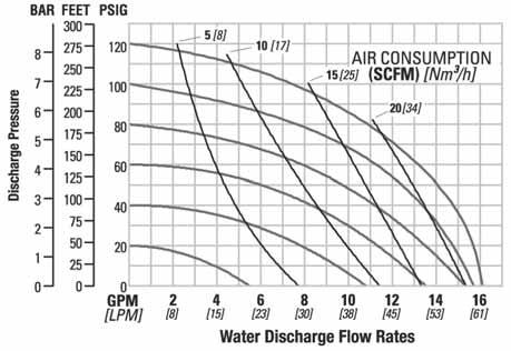 For this example we will be using 4.1 bar (60 psig) inlet air pressure and 2.8 bar (40 psig) discharge pressure and EMS setting 2. Step 1: Identifying performance at setting 4.