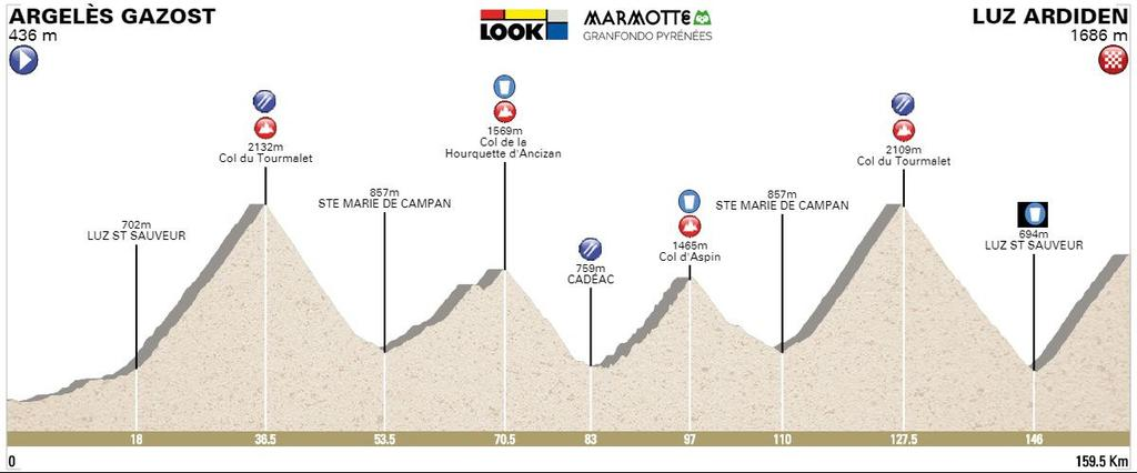 T H E E V E N T The course encompasses 160km and a brutal 5,600m of climbing, taking in hors categories passes