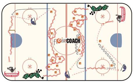 Planning and Executing an Effective Practice - Presenter Mike Sullivan 11 Drills Puckhandling/Agility Fundamental Skill Development This drill is a great example of our multi-tasking initiative.
