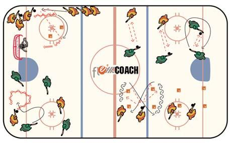 Puck position out in front Quick feet Explosion Crossovers/crossunders Quick release on shot Fundamental Skill Drill In the nets for shots 4 Skill Stations 2 Divide the rink up into 4 stations and