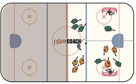 Planning and Executing an Effective Practice - Presenter Mike Sullivan 14 Drills 2 on 2 Small Game Position both nets in the end zone along the boards, dividing the ice into half with an imaginary