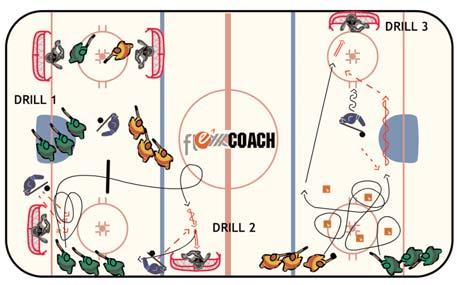Planning and Executing an Effective Practice - Presenter Mike Sullivan 8 Drills Ice Utilization 3 Maximizing the time and space allotted Divide players up into three equal groups.