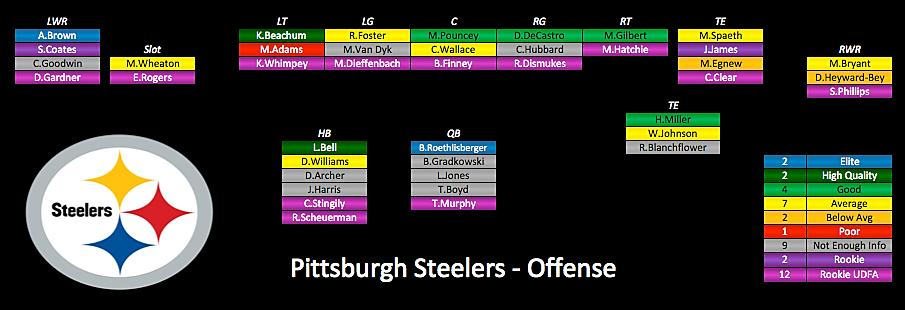 Steelers Personnel: Depth Chart, Fantasy Scoring, Health, Age & Pace 15 Projected Offensive Depth Chart Offensive Health, Age & Pace AG (Rk) 42.8 (4) Offensive AG (Rk) 4.