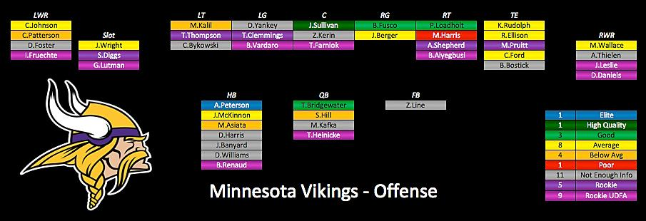 Vikings Personnel: Depth Chart, Fantasy Scoring, Health, Age & Pace 15 Projected Offensive Depth Chart Offensive Health, Age & Pace AG (Rk) 5.