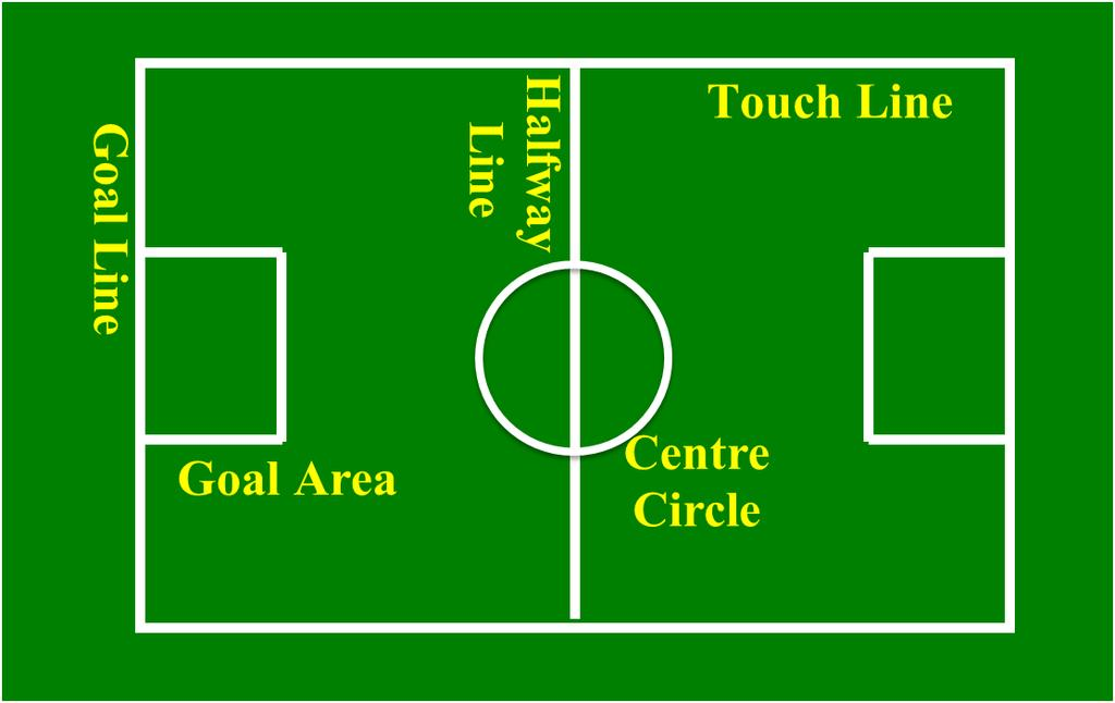 Rule 1 Field Markings & Equipment Dimensions The field of play shall be rectangular, and marked with lines. The playing area should be 30 meters to 36 meters wide x 40m to 55m long.