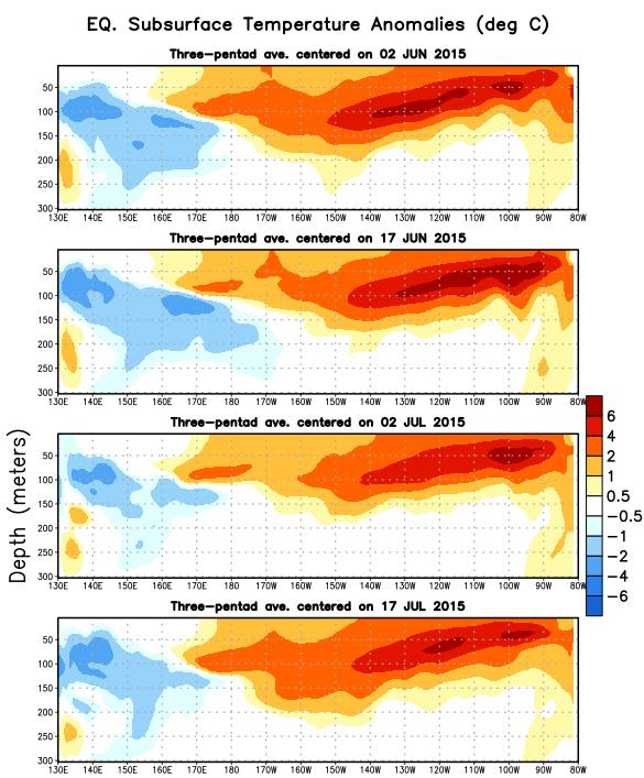 Sub-Surface Temperature Departures in the Equatorial Pacific During the last two