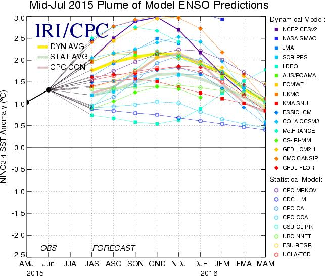 All multi-model averages suggest that Niño 3.4 will be above +1.
