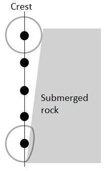 Activity D (continued from previous page) 6. Predict: Select the Elliptical submerged rock. What do you think will occur to the waves as they move past this rock? 7. Observe: Press Play.